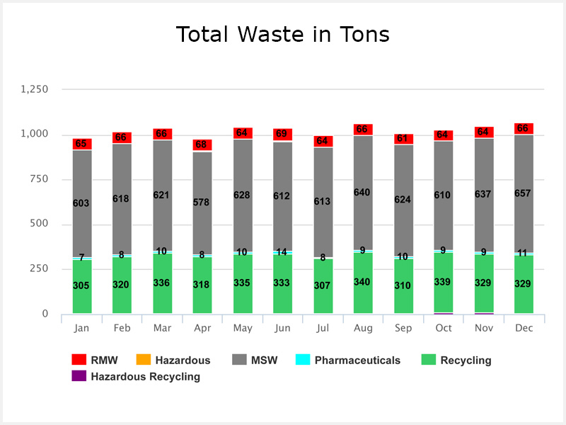 Waste tracking